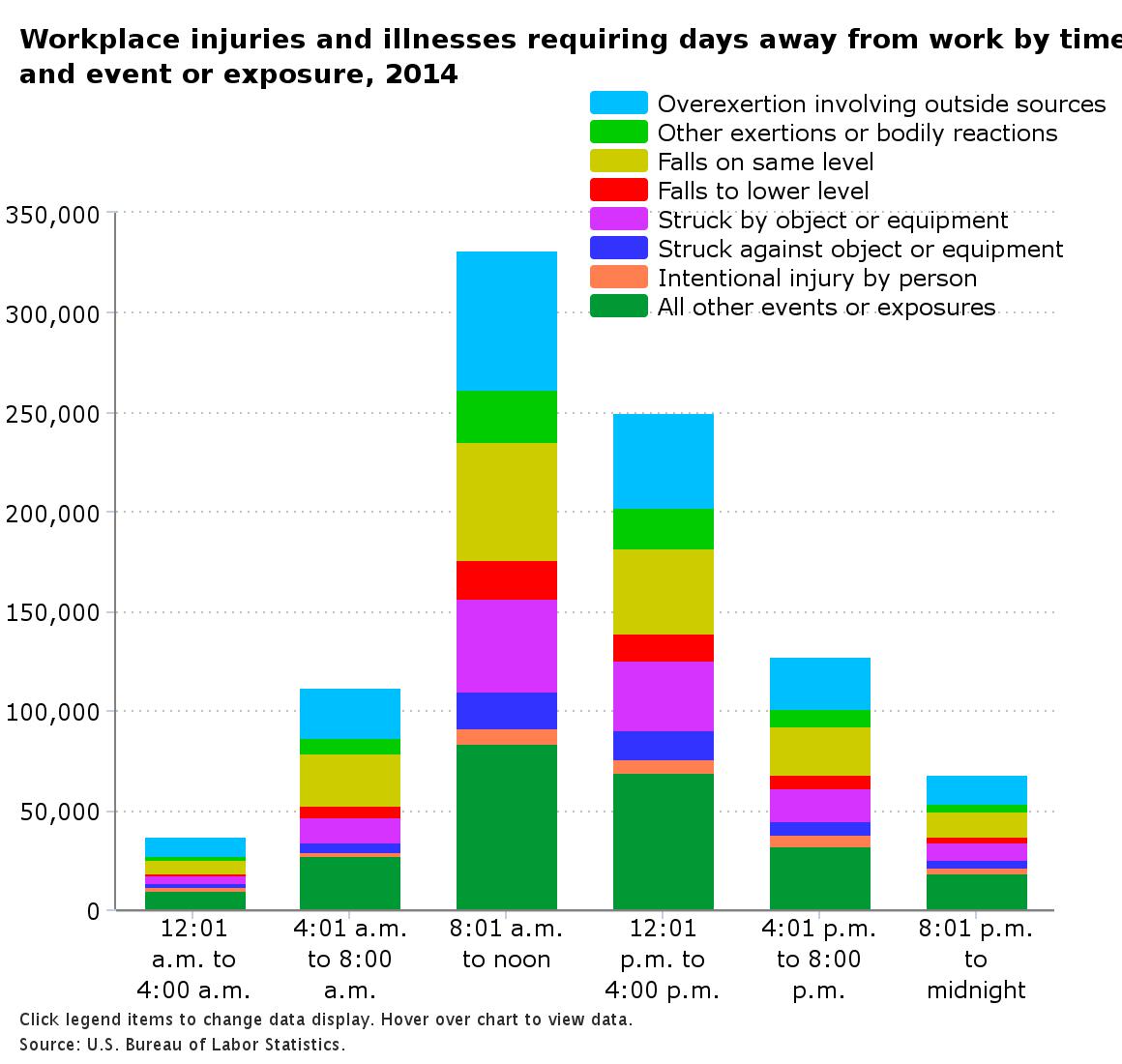 BLS Injury Times Chart 2014