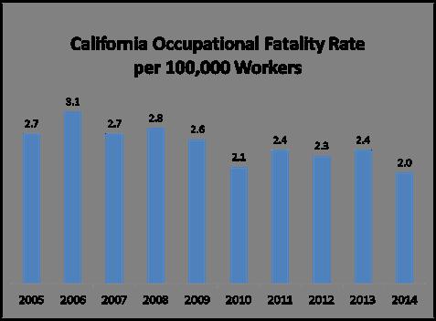 CA CFOI Rate thru 2014