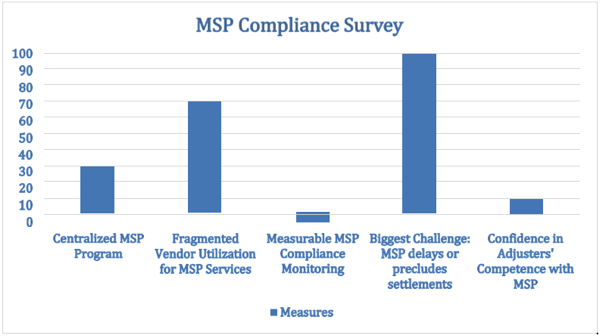 CBI MSP Graph
