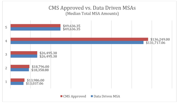 CMS Approved MSAs