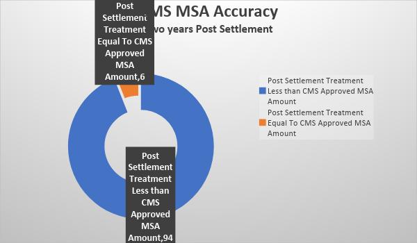 CMS MSA Accuracy