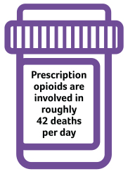 Coventry LS Opioid 42 Deaths