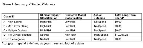 Helios LS Triggers vs Predictive Analytics