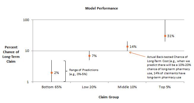 Back Tested Model Chart