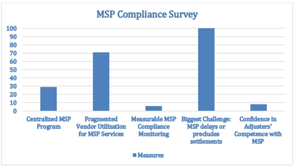 MSP Compliance Survey