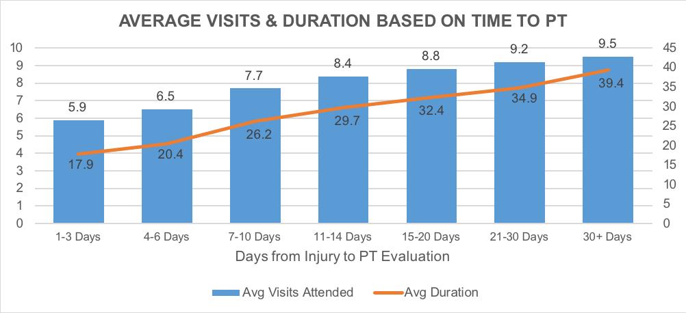 Avg Visits & Duration