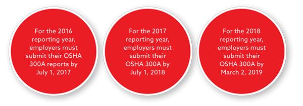 OSHA Deadlines
