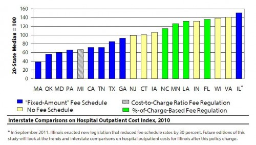 WCRI Hospital OP Cost Index Ed 2 Chart