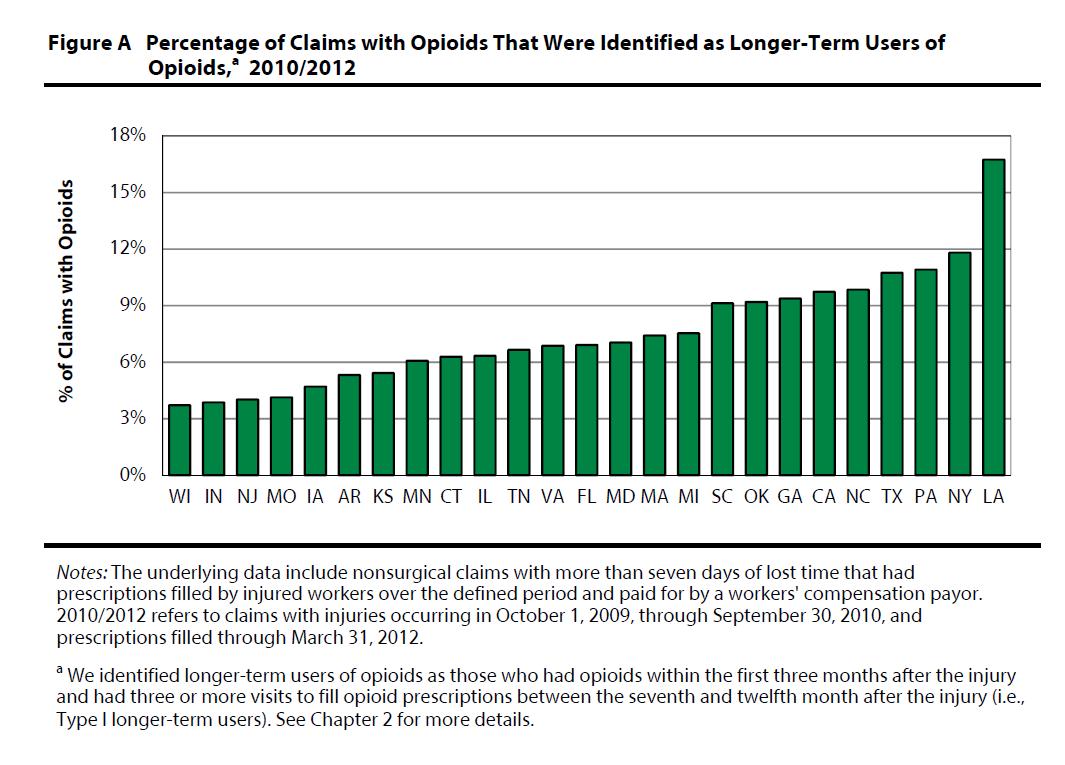 WCRI Longer Term Opioids Graph